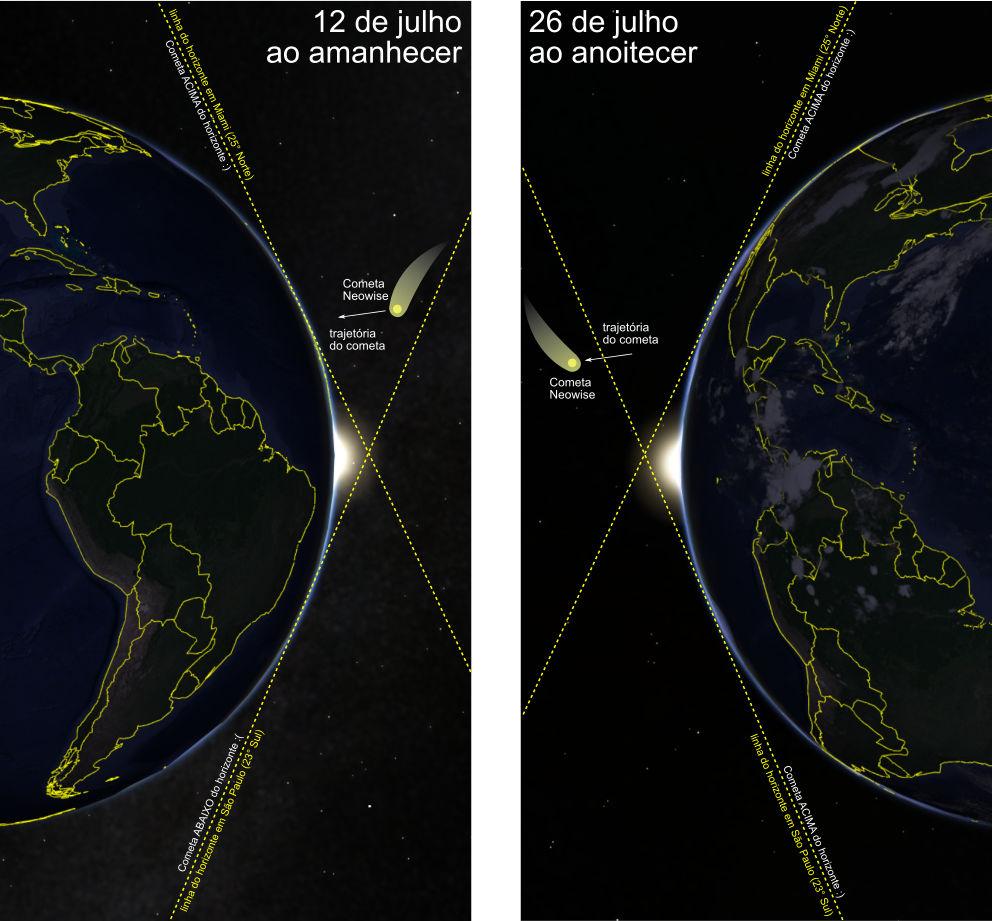Posição do Cometa Neowise em relação ao horizonte para as latitudes de São Paulo e Miami